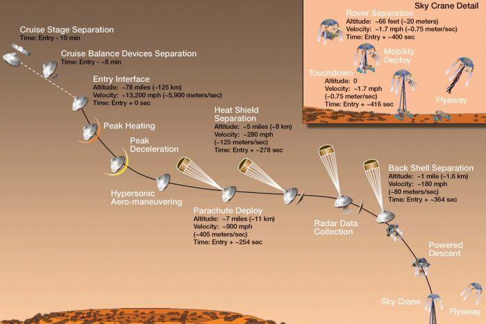 NASA Yeni Araştırma Aracı Curiosity'yi Mars'a Başarı İle İndirdi