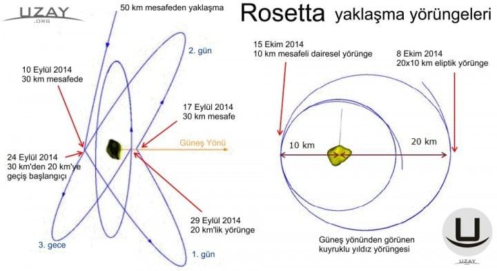 UzayOrg-RosettaYorunge