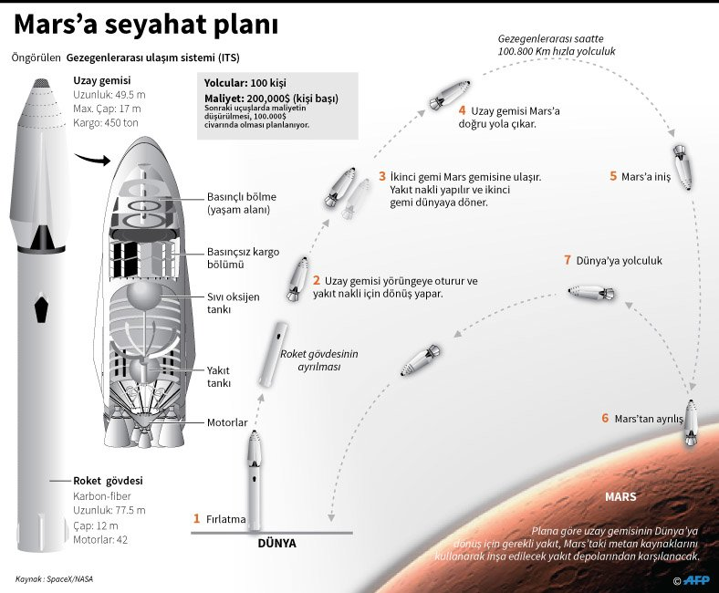 spacexproje